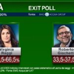 exit poll roma