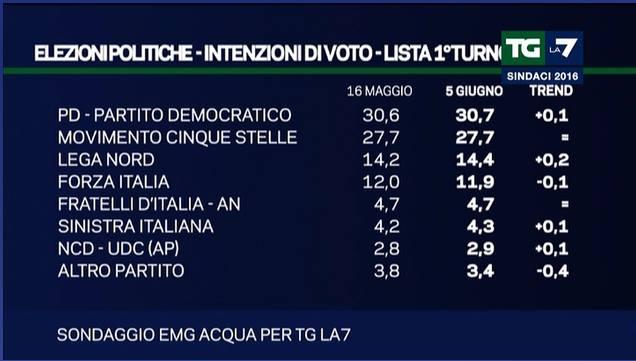 exit poll roma milano 1