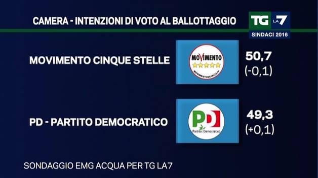 exit poll roma milano 3