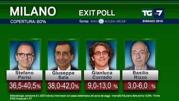 exit poll roma milano 6
