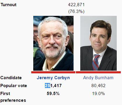 golpe corbyn