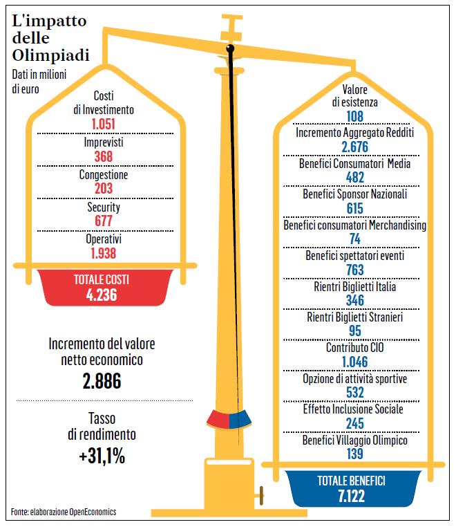 olimpiadi roma 2024 affari - 1