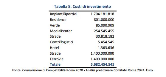 olimpiadi roma 2024 affari - 2