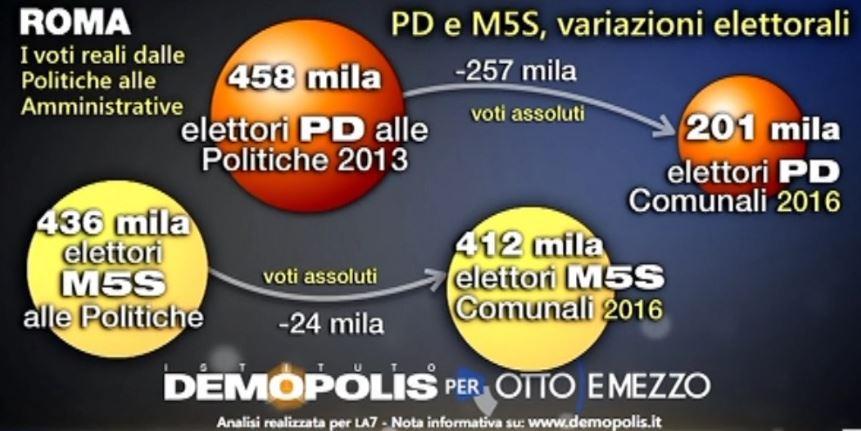 pd m5s 2