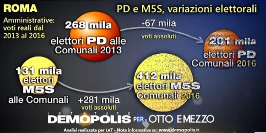 pd m5s 3