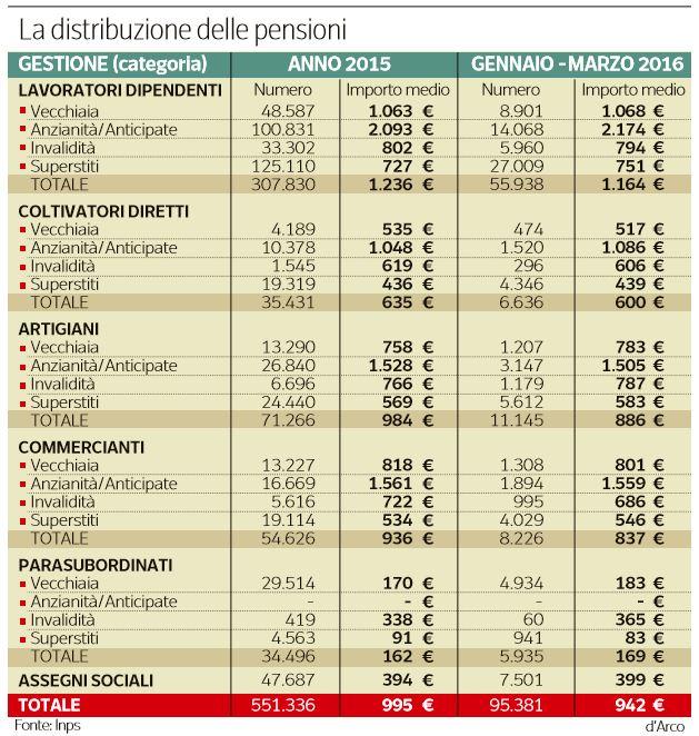 pensioni distribuzione importi