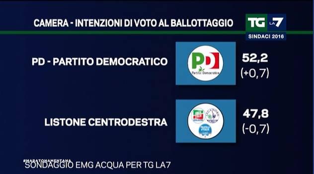politiche ballottaggio 1