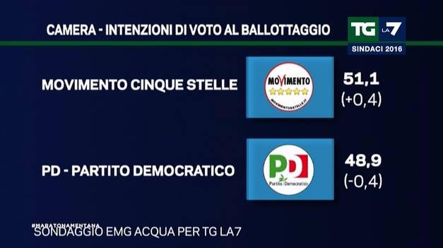 politiche ballottaggio 2