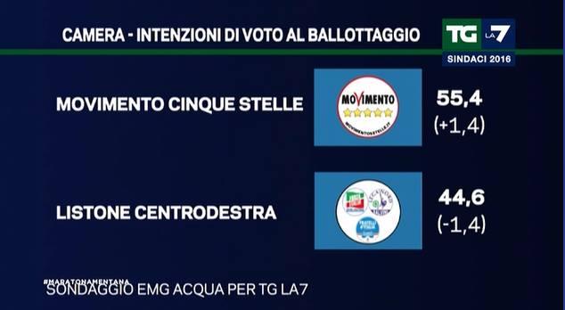 politiche ballottaggio 3