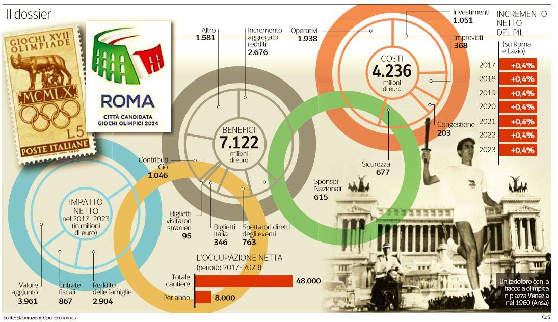 quanto valgono le olimpiadi