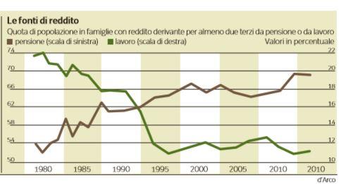 reddito famiglie 2