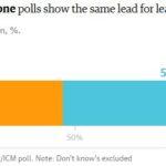 sondaggi brexit