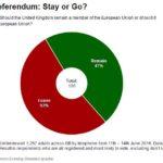sondaggi brexit 4
