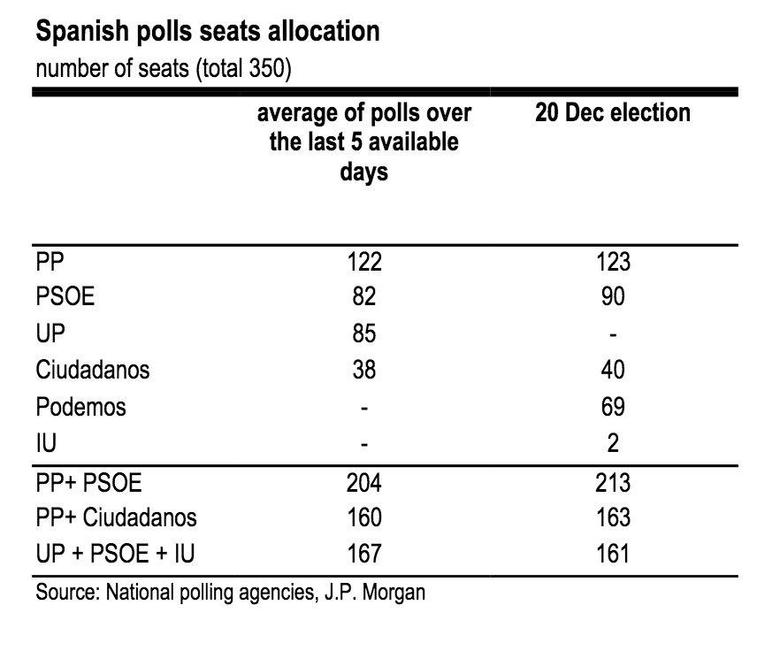 spagna elezioni sondaggi podemos
