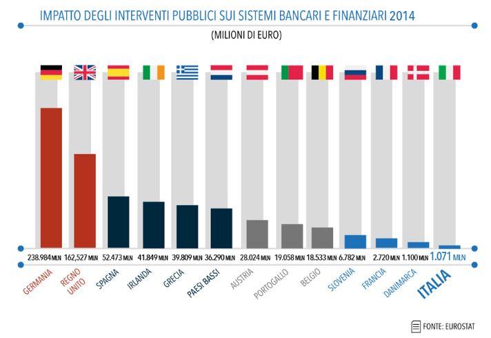 banche italiane tirchio