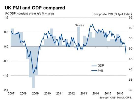 brexit uk recessione - 2