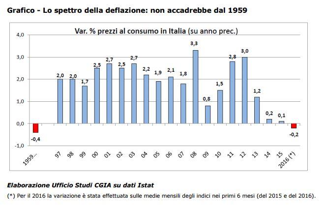 deflazione 1959 1
