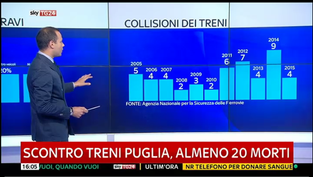 incidente corato puglia binario unico - 2