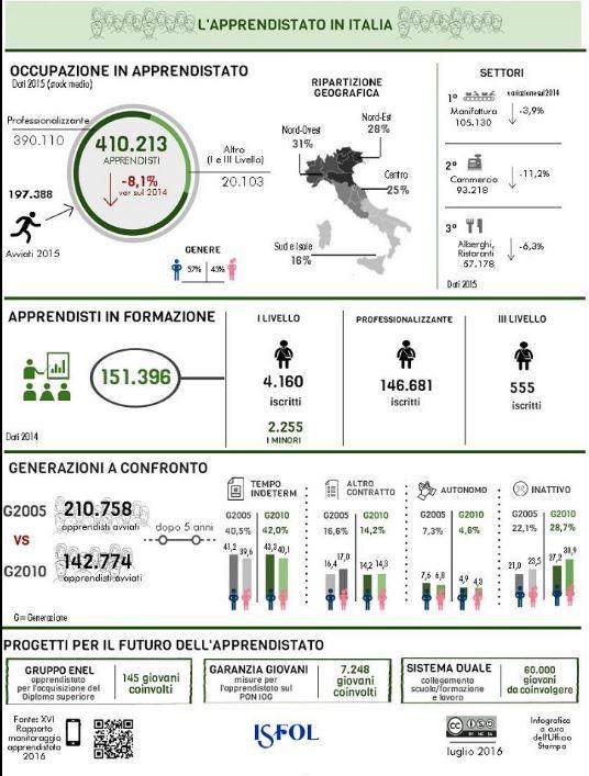 isfol anpal petizione jobs act renzi - 2