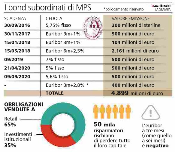 obbligazionisti monte dei paschi di siena