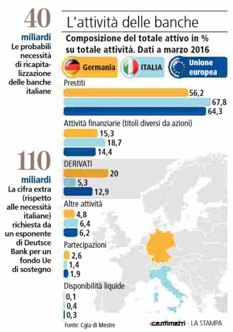 piano 150 miliardi banche europee