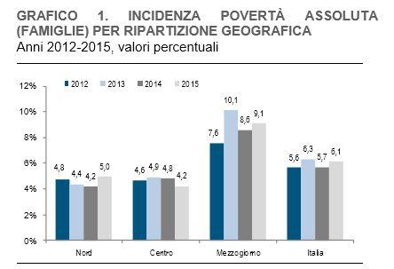 povertà italia 2015