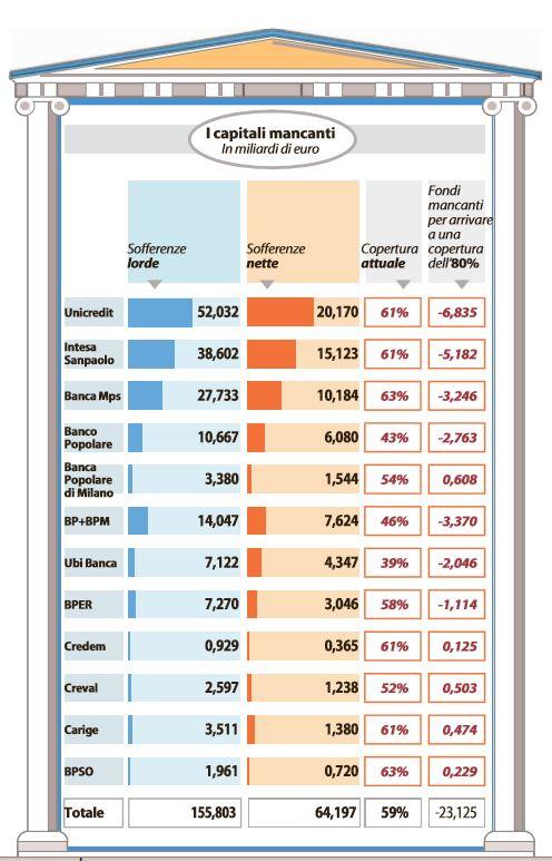 quanti soldi mancano alle banche italiane