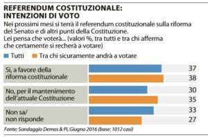 referendum riforme 1
