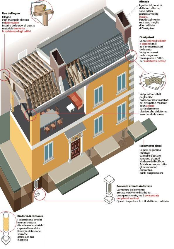 come mettere sicurezza edifici