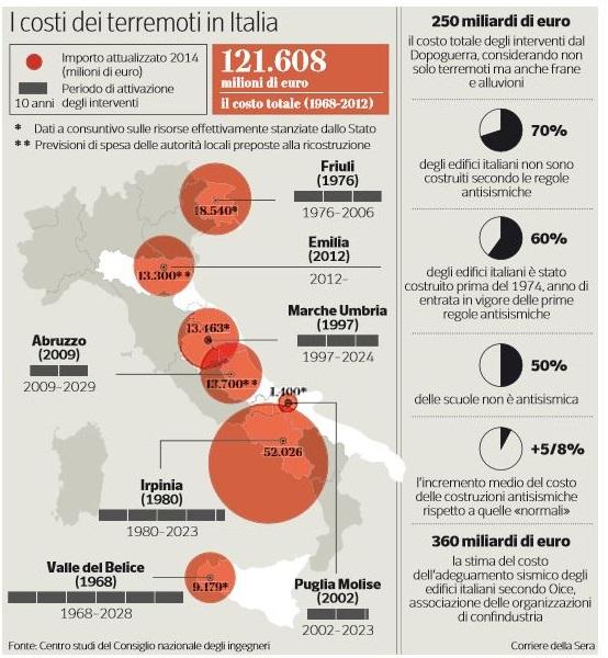 costi terremoti italia