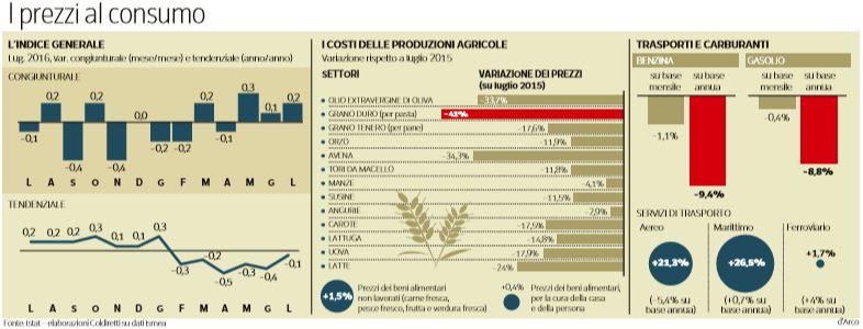 deflazione prezzi consumo