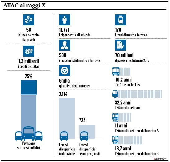 disastro atac roma
