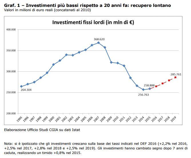 investimenti italia 1