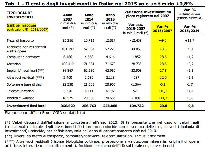 investimenti italia