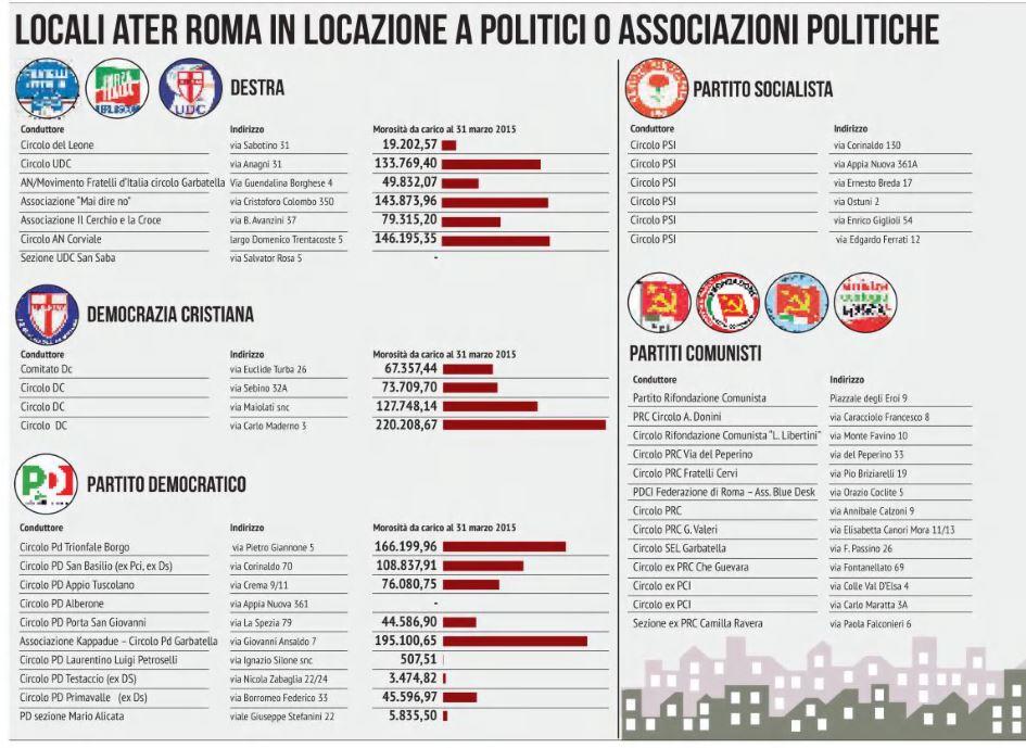 locali ater affittati politici roma 1