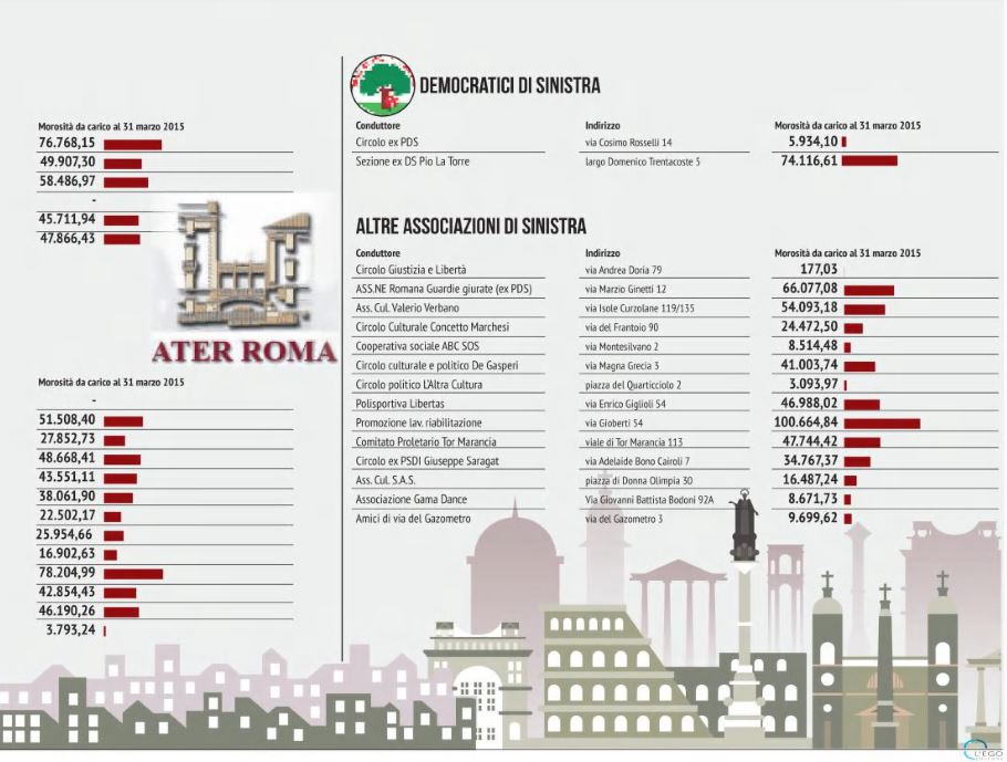 locali ater affittati politici roma 2
