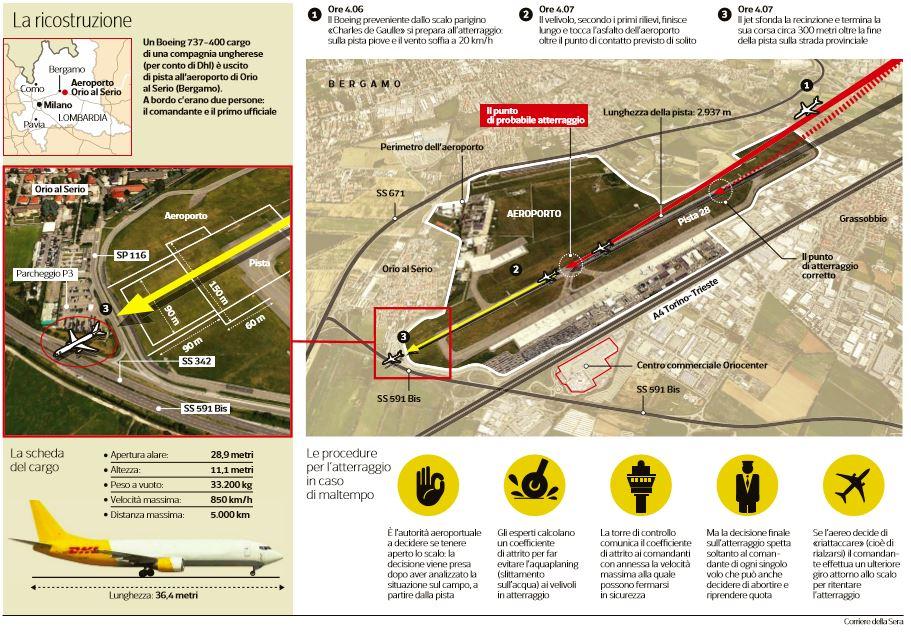 orio al serio ricostruzione incidente aereo