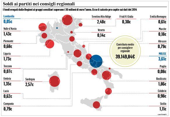 rimborsi consiglieri regionali