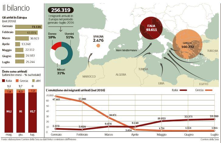 Il computo totale dei migranti arrivati in Europa (Corriere della Sera, 2 agosto 2016)