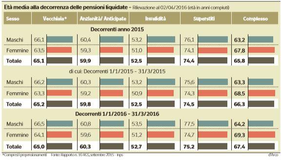 anticipo-pensionistico-14esima
