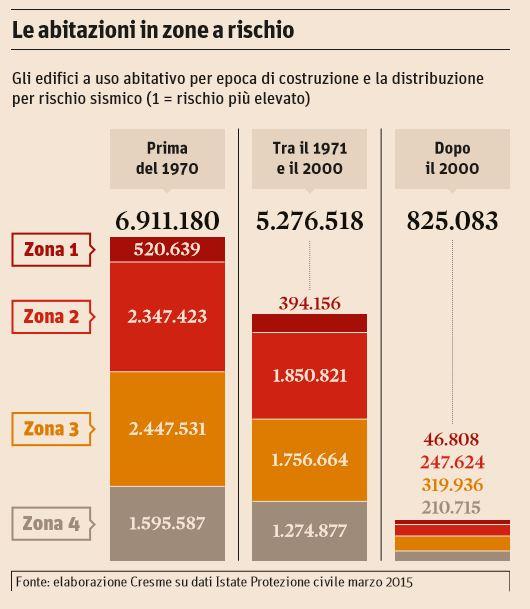 case rischio bonus ristrutturazioni