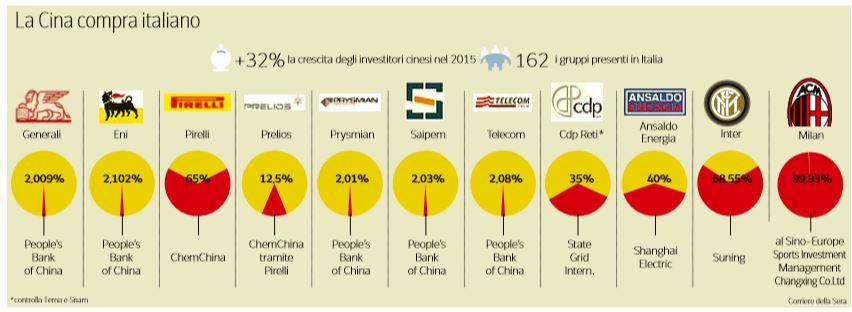 cina investimenti italia