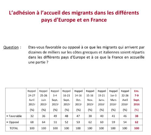 francesi-migranti-sondaggio-1
