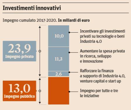 industia-4-0-investimenti-privati