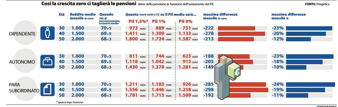 pensioni tagliate un quarto