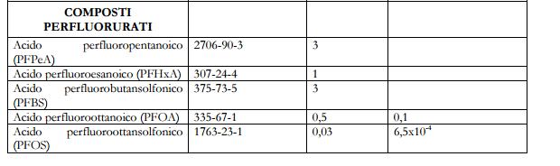 pfas pfoa pfos perfluoro alchiliche limiti - 2