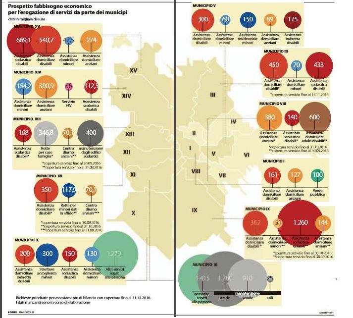 roma-assessore-bilancio