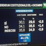 sondaggi referendum indecisi