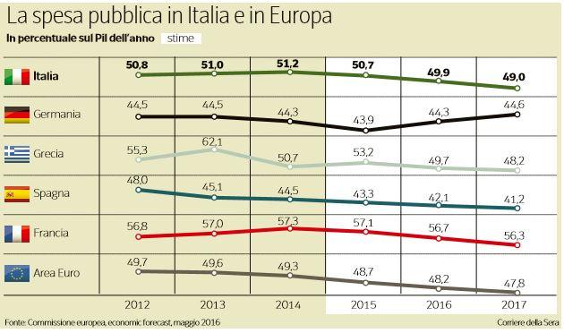 spesa pubblica italiana roberto perotti