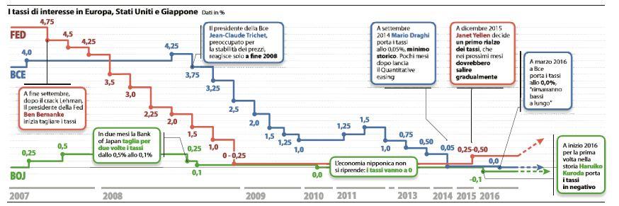 tassi-interesse-banche-centrali